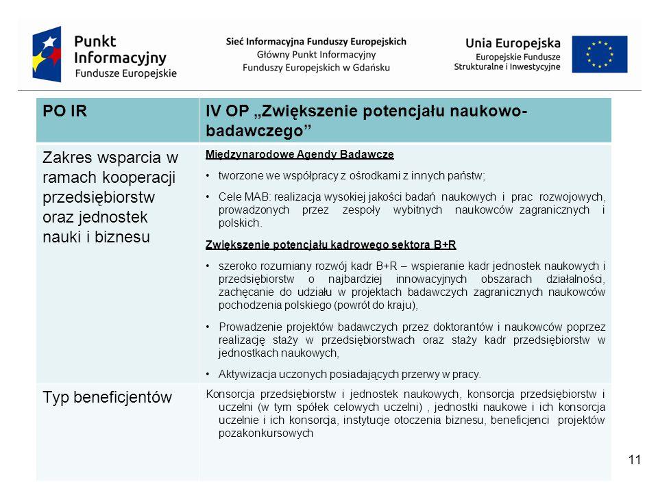 """11 PO IRIV OP """"Zwiększenie potencjału naukowo- badawczego Zakres wsparcia w ramach kooperacji przedsiębiorstw oraz jednostek nauki i biznesu Międzynarodowe Agendy Badawcze tworzone we współpracy z ośrodkami z innych państw; Cele MAB: realizacja wysokiej jakości badań naukowych i prac rozwojowych, prowadzonych przez zespoły wybitnych naukowców zagranicznych i polskich."""