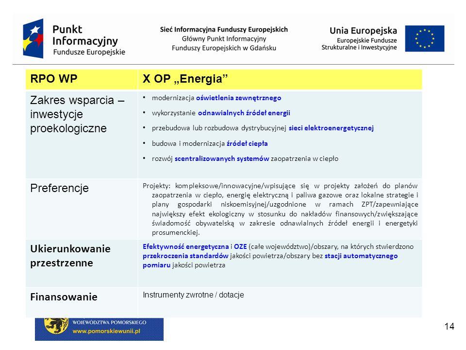 """14 RPO WPX OP """"Energia Zakres wsparcia – inwestycje proekologiczne modernizacja oświetlenia zewnętrznego wykorzystanie odnawialnych źródeł energii przebudowa lub rozbudowa dystrybucyjnej sieci elektroenergetycznej budowa i modernizacja źródeł ciepła rozwój scentralizowanych systemów zaopatrzenia w ciepło Preferencje Projekty: kompleksowe/innowacyjne/wpisujące się w projekty założeń do planów zaopatrzenia w ciepło, energię elektryczną i paliwa gazowe oraz lokalne strategie i plany gospodarki niskoemisyjnej/uzgodnione w ramach ZPT/zapewniające największy efekt ekologiczny w stosunku do nakładów finansowych/zwiększające świadomość obywatelską w zakresie odnawialnych źródeł energii i energetyki prosumenckiej."""