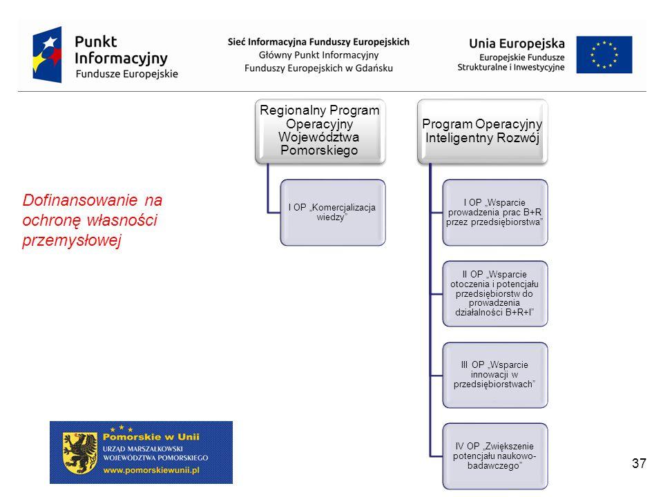 """37 Regionalny Program Operacyjny Województwa Pomorskiego I OP """"Komercjalizacja wiedzy Program Operacyjny Inteligentny Rozwój I OP """"Wsparcie prowadzenia prac B+R przez przedsiębiorstwa II OP """"Wsparcie otoczenia i potencjału przedsiębiorstw do prowadzenia działalności B+R+I III OP """"Wsparcie innowacji w przedsiębiorstwach IV OP """"Zwiększenie potencjału naukowo- badawczego Dofinansowanie na ochronę własności przemysłowej"""