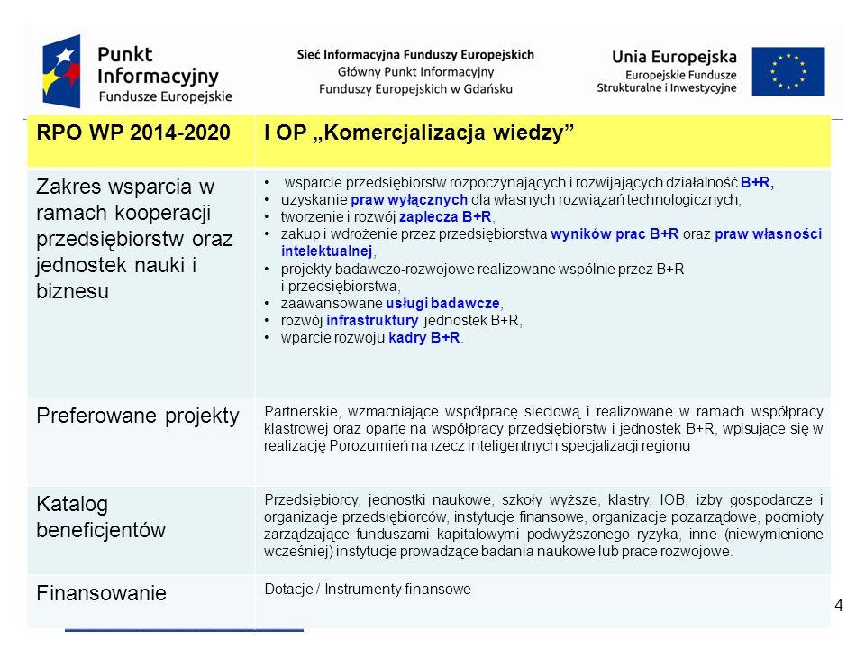 """4 RPO WP 2014-2020I OP """"Komercjalizacja wiedzy Zakres wsparcia w ramach kooperacji przedsiębiorstw oraz jednostek nauki i biznesu wsparcie przedsiębiorstw rozpoczynających i rozwijających działalność B+R, uzyskanie praw wyłącznych dla własnych rozwiązań technologicznych, tworzenie i rozwój zaplecza B+R, zakup i wdrożenie przez przedsiębiorstwa wyników prac B+R oraz praw własności intelektualnej, projekty badawczo-rozwojowe realizowane wspólnie przez B+R i przedsiębiorstwa, zaawansowane usługi badawcze, rozwój infrastruktury jednostek B+R, wparcie rozwoju kadry B+R."""