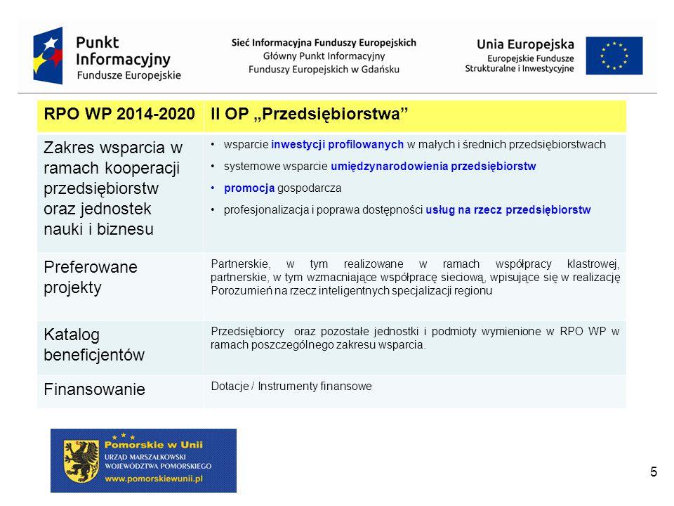 """5 RPO WP 2014-2020II OP """"Przedsiębiorstwa Zakres wsparcia w ramach kooperacji przedsiębiorstw oraz jednostek nauki i biznesu wsparcie inwestycji profilowanych w małych i średnich przedsiębiorstwach systemowe wsparcie umiędzynarodowienia przedsiębiorstw promocja gospodarcza profesjonalizacja i poprawa dostępności usług na rzecz przedsiębiorstw Preferowane projekty Partnerskie, w tym realizowane w ramach współpracy klastrowej, partnerskie, w tym wzmacniające współpracę sieciową, wpisujące się w realizację Porozumień na rzecz inteligentnych specjalizacji regionu Katalog beneficjentów Przedsiębiorcy oraz pozostałe jednostki i podmioty wymienione w RPO WP w ramach poszczególnego zakresu wsparcia."""