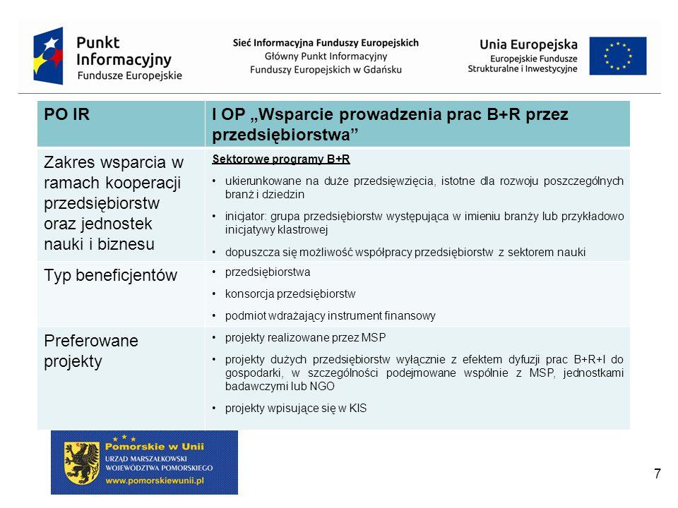 """7 PO IRI OP """"Wsparcie prowadzenia prac B+R przez przedsiębiorstwa Zakres wsparcia w ramach kooperacji przedsiębiorstw oraz jednostek nauki i biznesu Sektorowe programy B+R ukierunkowane na duże przedsięwzięcia, istotne dla rozwoju poszczególnych branż i dziedzin inicjator: grupa przedsiębiorstw występująca w imieniu branży lub przykładowo inicjatywy klastrowej dopuszcza się możliwość współpracy przedsiębiorstw z sektorem nauki Typ beneficjentów przedsiębiorstwa konsorcja przedsiębiorstw podmiot wdrażający instrument finansowy Preferowane projekty projekty realizowane przez MSP projekty dużych przedsiębiorstw wyłącznie z efektem dyfuzji prac B+R+I do gospodarki, w szczególności podejmowane wspólnie z MSP, jednostkami badawczymi lub NGO projekty wpisujące się w KIS"""