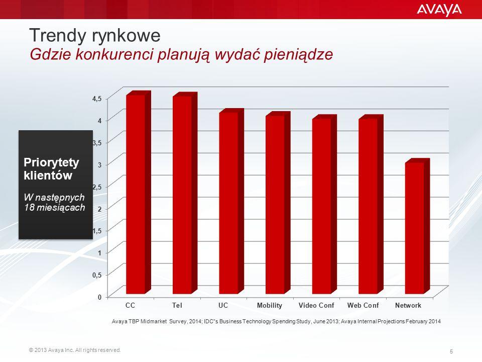 """© 2013 Avaya Inc. All rights reserved. 5 Trendy rynkowe Gdzie konkurenci planują wydać pieniądze Avaya TBP Midmarket Survey, 2014; IDC""""s Business Tech"""