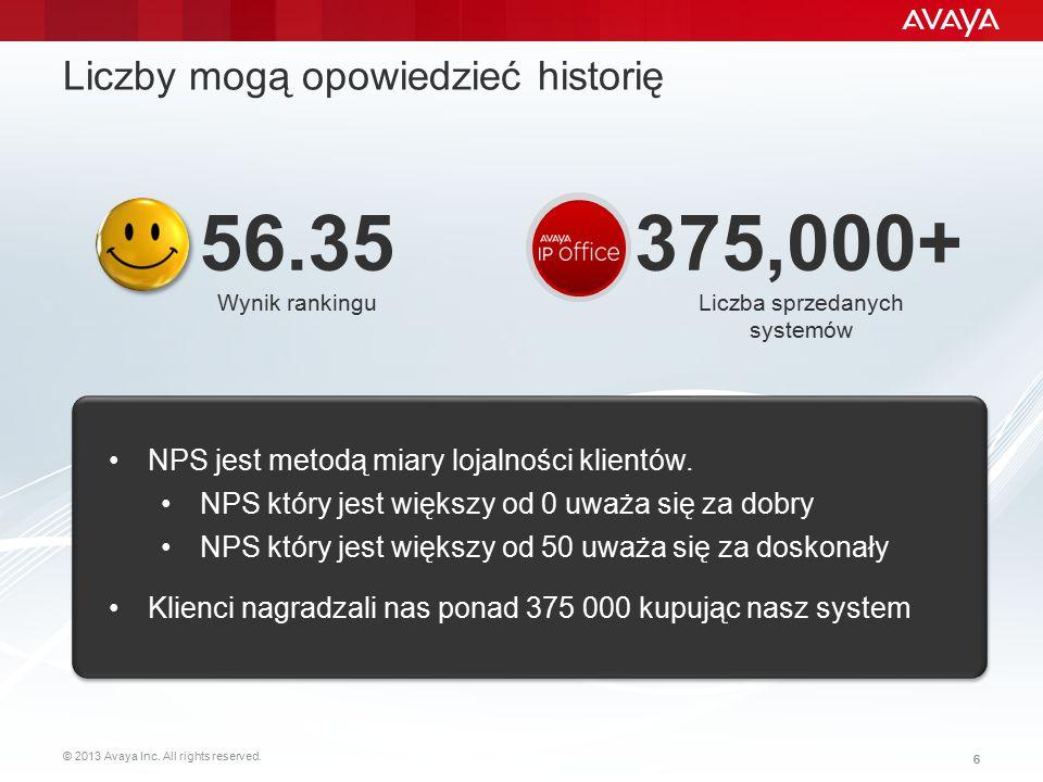 © 2013 Avaya Inc. All rights reserved. 66 Liczby mogą opowiedzieć historię 375,000+ Liczba sprzedanych systemów 56.35 Wynik rankingu NPS jest metodą m