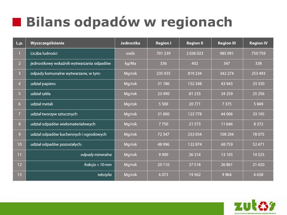 Bilans odpadów w regionach