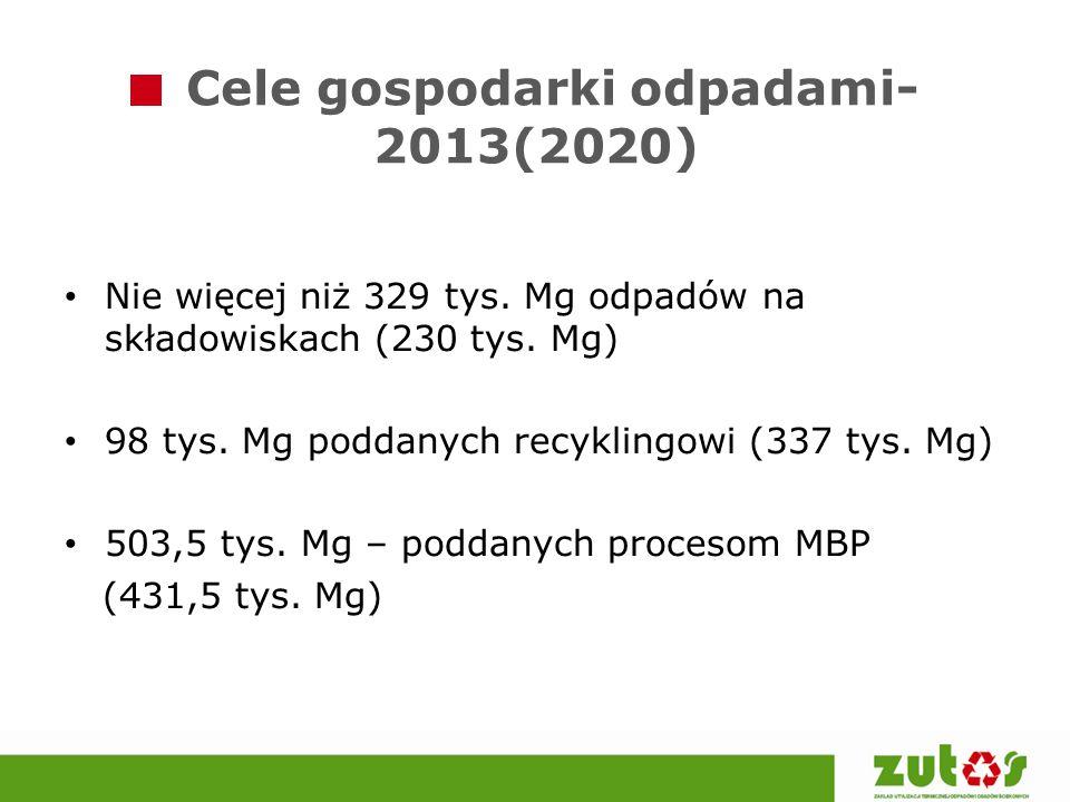 Cele gospodarki odpadami- 2013(2020) Nie więcej niż 329 tys. Mg odpadów na składowiskach (230 tys. Mg) 98 tys. Mg poddanych recyklingowi (337 tys. Mg)