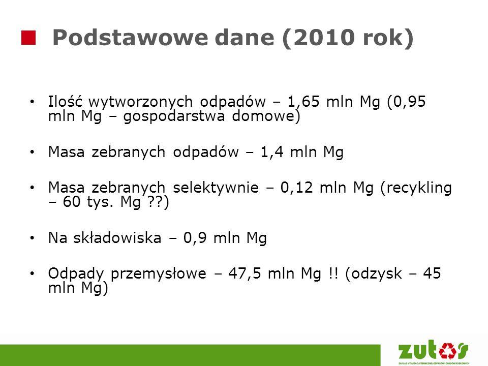 Podstawowe dane (2010 rok) Ilość wytworzonych odpadów – 1,65 mln Mg (0,95 mln Mg – gospodarstwa domowe) Masa zebranych odpadów – 1,4 mln Mg Masa zebra