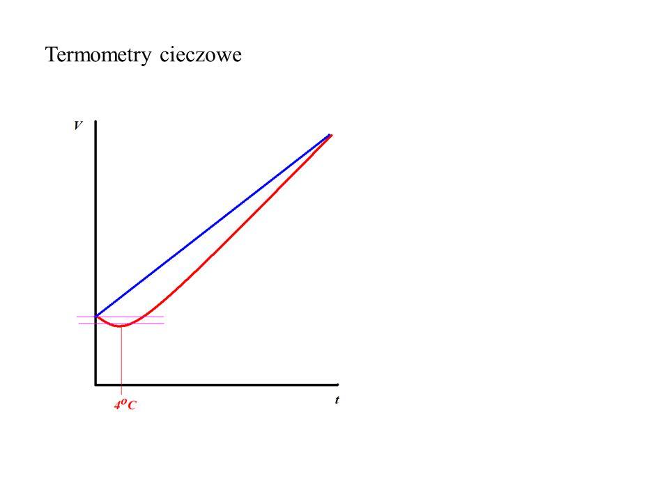 Prawo Boyle'a-Mariotte'a (izoterma) Prawo Gay-Lussaca (izobara) Prawo Charlesa (izochora) Prawo Avogadro Prawo Daltona Prawo efuzji Równanie stanu gazu doskonałego Clapeyrona p, T, V, m (n)