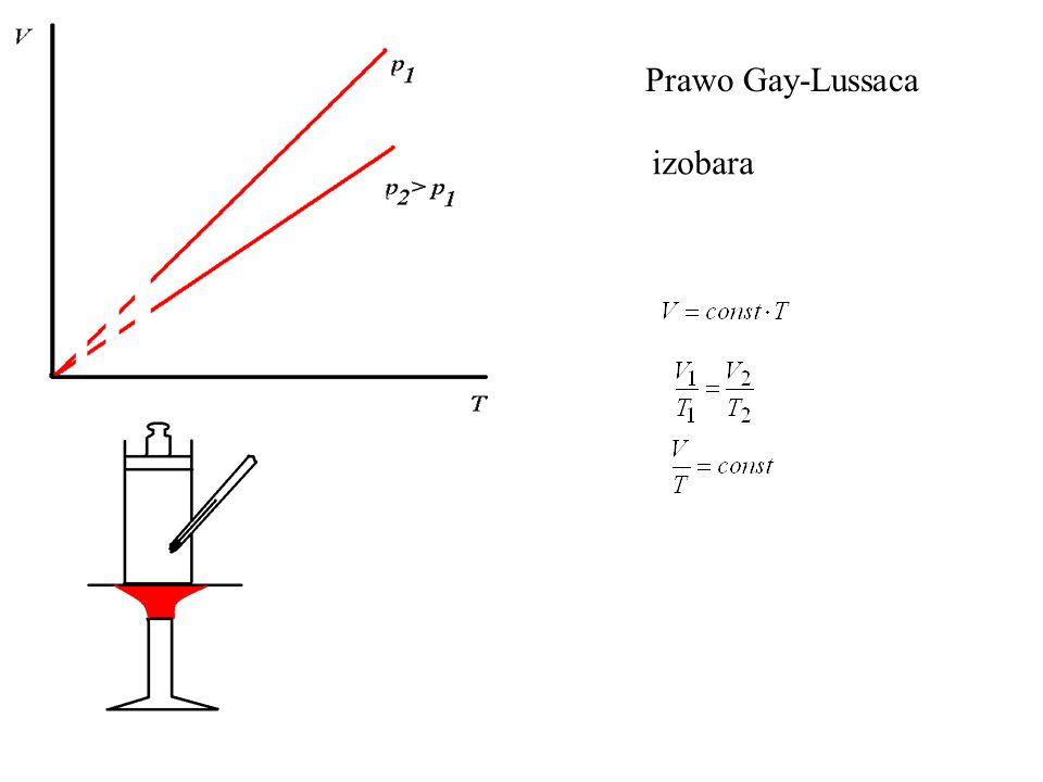 Prawo Gay-Lussaca izobara