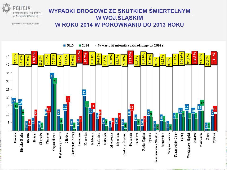 WYPADKI DROGOWE ZE SKUTKIEM ŚMIERTELNYM W WOJ.ŚLĄSKIM W ROKU 2014 W PORÓWNANIU DO 2013 ROKU