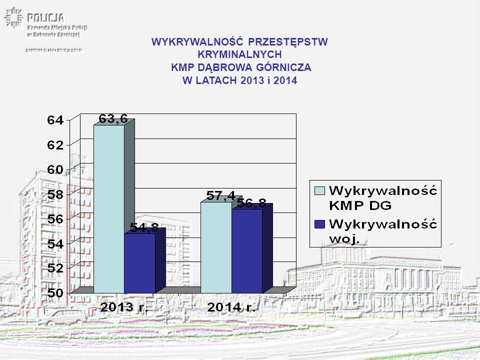 WYKRYWALNOŚĆ W 7 KATEGORIACH WYBRANYCH PRZESTĘPSTW W KMP DĄBROWA GÓRNICZA LATA 2013 i 2014