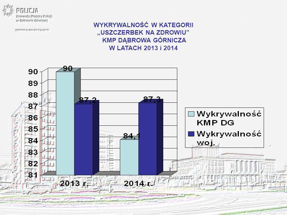 """WYKRYWALNOŚĆ W KATEGORII """"BÓJKA LUB POBICIE W KMP DĄBROWA GÓRNICZA LATA 2013 i 2014"""