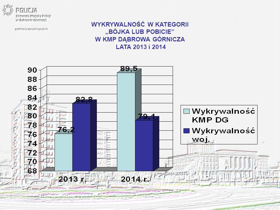 """WYKRYWALNOŚĆ W KATEGORII """"BÓJKA LUB POBICIE"""" W KMP DĄBROWA GÓRNICZA LATA 2013 i 2014"""