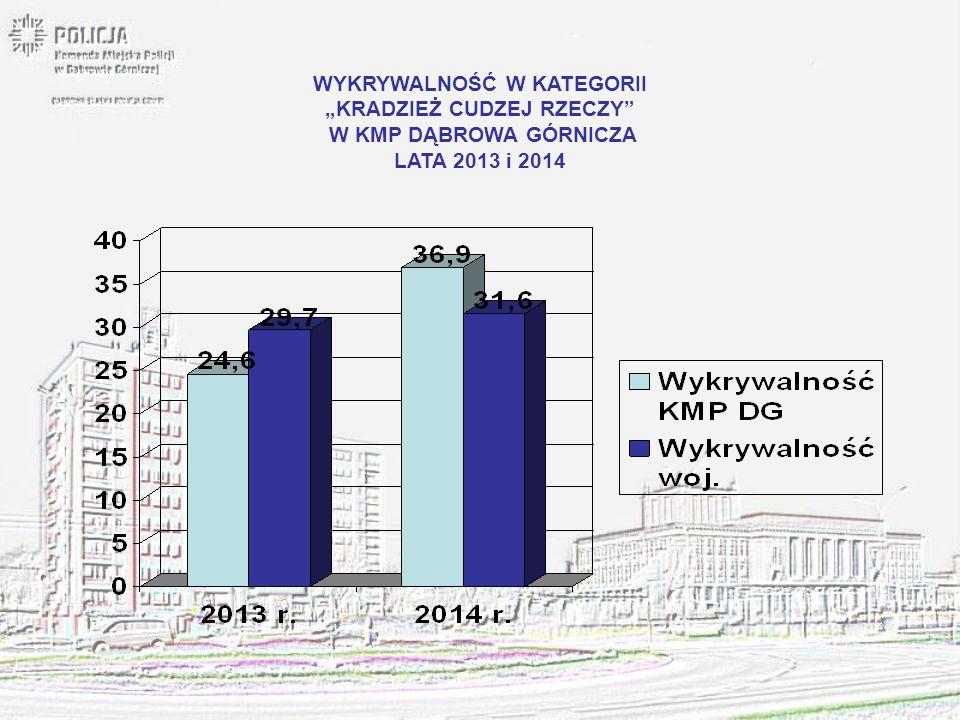 """WYKRYWALNOŚĆ W KATEGORII """"KRADZIEŻ SAMOCHODU W KMP DĄBROWA GÓRNICZA LATA 2013 i 2014"""