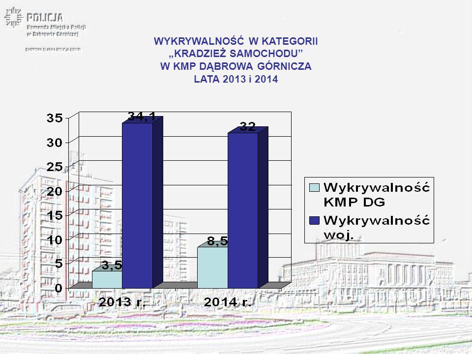 """WYKRYWALNOŚĆ W KATEGORII """"KRADZIEŻ SAMOCHODU"""" W KMP DĄBROWA GÓRNICZA LATA 2013 i 2014"""