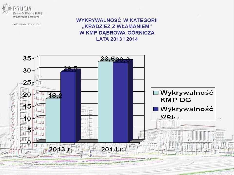 """WYKRYWALNOŚĆ W KATEGORII """"PRZESTĘPSTWA ROZBÓJNICZE W KMP DĄBROWA GÓRNICZA LATA 2013 i 2014"""