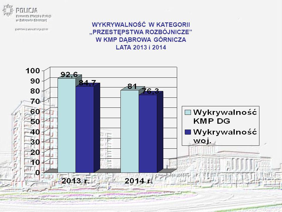 """WYKRYWALNOŚĆ W KATEGORII """"PRZESTĘPSTWA ROZBÓJNICZE"""" W KMP DĄBROWA GÓRNICZA LATA 2013 i 2014"""