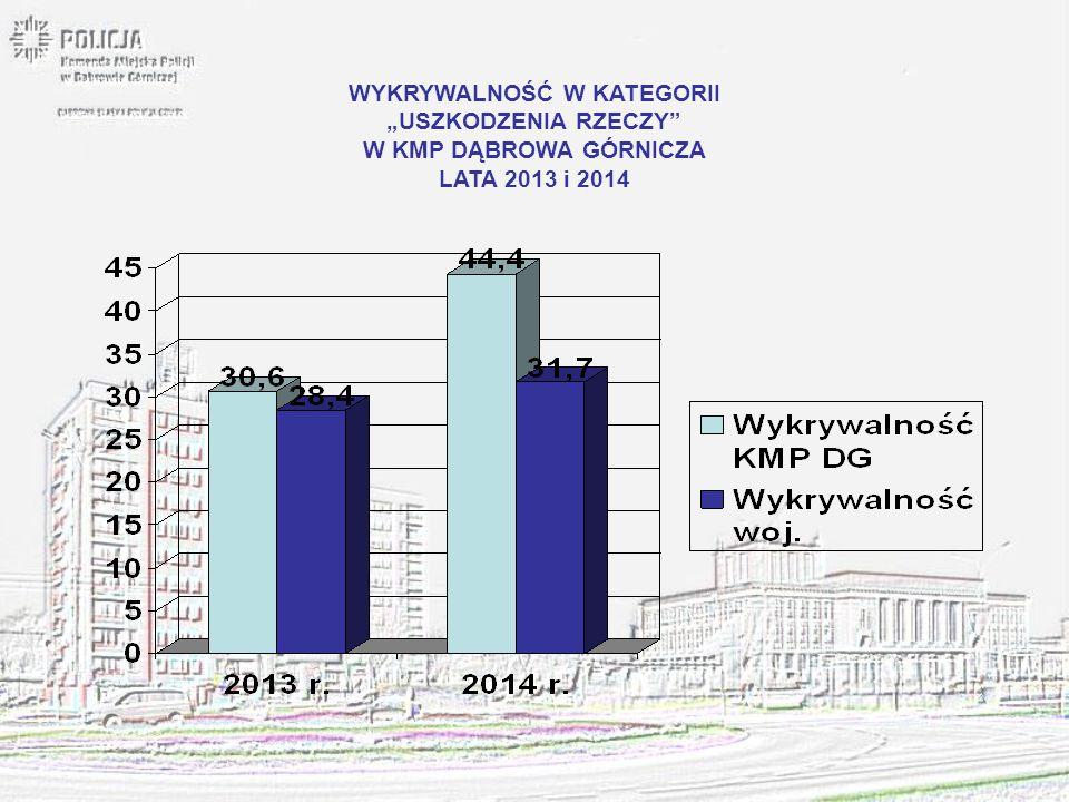 """WYKRYWALNOŚĆ W KATEGORII """"USZKODZENIA RZECZY"""" W KMP DĄBROWA GÓRNICZA LATA 2013 i 2014"""