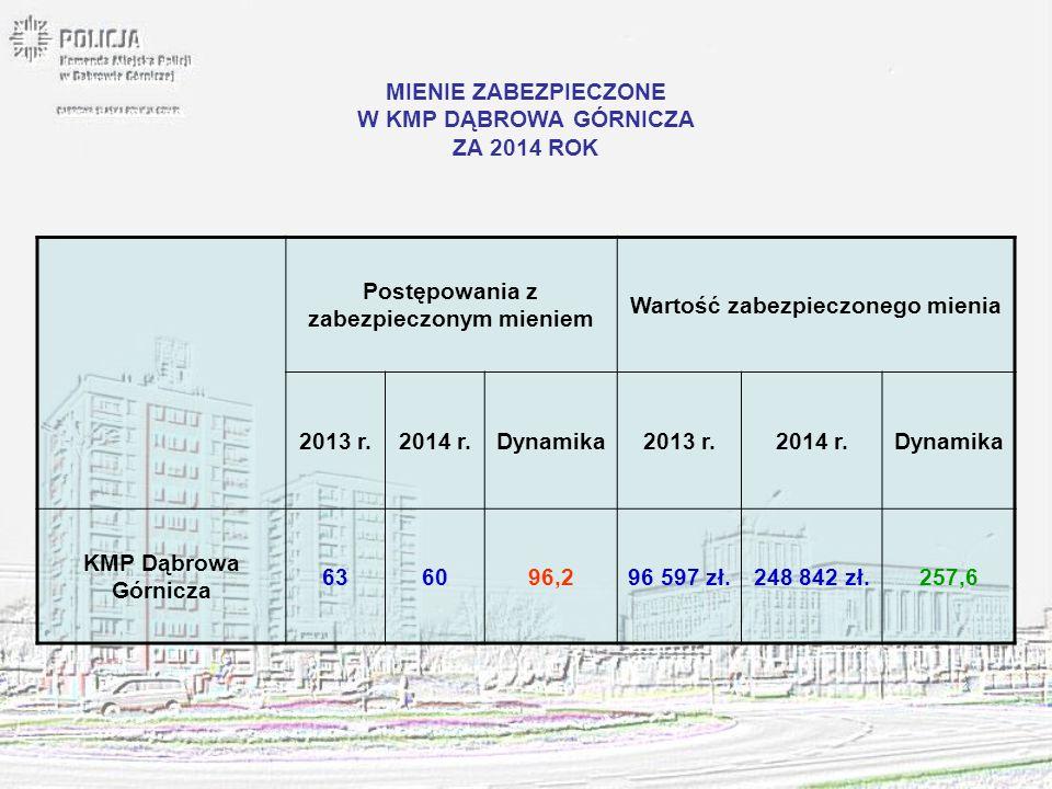 MIENIE ZABEZPIECZONE W KMP DĄBROWA GÓRNICZA ZA 2014 ROK Postępowania z zabezpieczonym mieniem Wartość zabezpieczonego mienia 2013 r.2014 r.Dynamika201