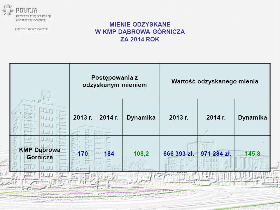 MIENIE ODZYSKANE W KMP DĄBROWA GÓRNICZA ZA 2014 ROK Postępowania z odzyskanym mieniem Wartość odzyskanego mienia 2013 r.2014 r.Dynamika2013 r.2014 r.D