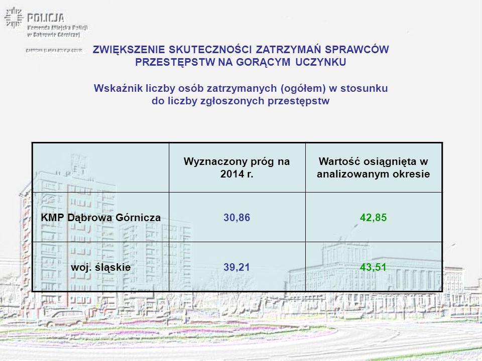 Wyznaczony próg na 2014 r. Wartość osiągnięta w analizowanym okresie KMP Dąbrowa Górnicza30,8642,85 woj. śląskie39,2143,51 ZWIĘKSZENIE SKUTECZNOŚCI ZA