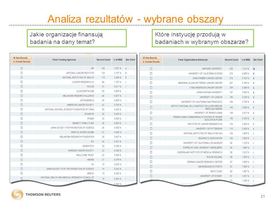 21 Jakie organizacje finansują badania na dany temat? Które instyucję przodują w badaniach w wybranym obszarze? Analiza rezultatów - wybrane obszary