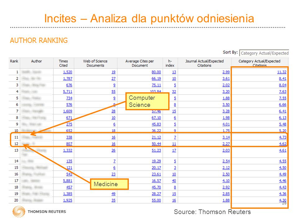 Incites – Analiza dla punktów odniesienia 28 Computer Science Medicine Source: Thomson Reuters