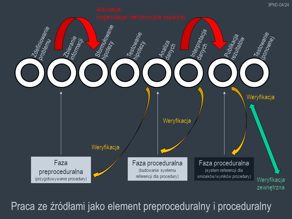 3PhD-04/24 Zdefiniowanie problemu Zbieranie informacji Sformułowanie hipotezy Testowanie hipotezy Analiza danych Interpretacja danych Publikacja rezultatów Testowanie (ponowne) Praca ze źródłami jako element preproceduralny i proceduralny Faza preproceduralna (przygotowywanie procedury) Faza proceduralna (budowanie systemu referencji dla procedury) Faza proceduralna (system referencji dla wniosków/wyników procedury) Aktywacja (organizacja i merytoryczne wsparcie) Weryfikacja Weryfikacja zewnętrzna