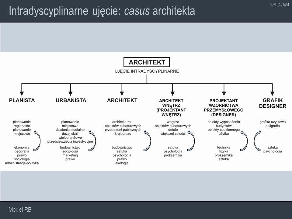 Interdyscyplinarne ujęcie: casus architekta Model RB 3PhD-04/5