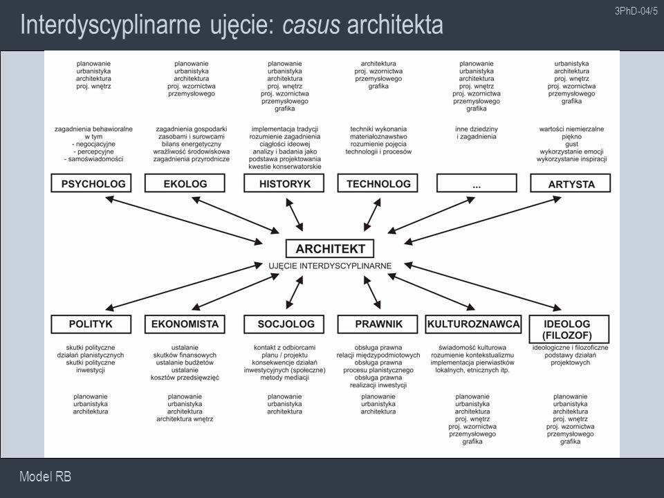 Transdyscyplinarne ujęcie: casus architekta Model RB 3PhD-04/6