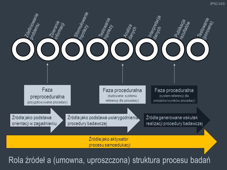 3PhD-04/9 Zdefiniowanie problemu Zbieranie informacji Sformułowanie hipotezy Testowanie hipotezy Analiza danych Interpretacja danych Publikacja rezultatów Testowanie (ponowne) Rola źródeł a (umowna, uproszczona) struktura procesu badań Faza preproceduralna (przygotowywanie procedury) Faza proceduralna (budowanie systemu referencji dla procedury) Faza proceduralna (system referencji dla wniosków/wyników procedury) Źródła jako podstawa orientacji w zagadnieniu Źródła jako podstawa uwiarygodnienia procedury badawczej Źródła generowane wskutek realizacji procedury badawczej Źródła jako aktywator procesu samoedukacji