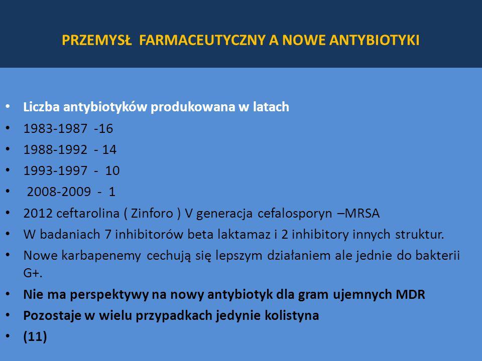 PRZEMYSŁ FARMACEUTYCZNY A NOWE ANTYBIOTYKI Liczba antybiotyków produkowana w latach 1983-1987 -16 1988-1992 - 14 1993-1997 - 10 2008-2009 - 1 2012 ceftarolina ( Zinforo ) V generacja cefalosporyn –MRSA W badaniach 7 inhibitorów beta laktamaz i 2 inhibitory innych struktur.