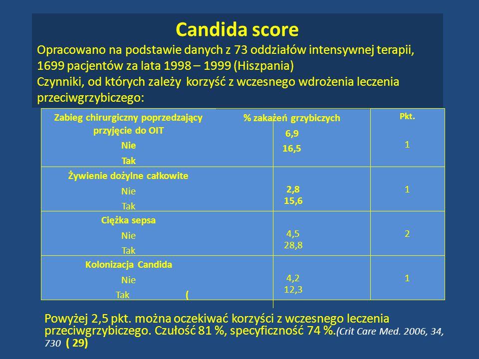 Candida score Opracowano na podstawie danych z 73 oddziałów intensywnej terapii, 1699 pacjentów za lata 1998 – 1999 (Hiszpania) Czynniki, od których zależy korzyść z wczesnego wdrożenia leczenia przeciwgrzybiczego: 14,2 12,3 Kolonizacja Candida Nie Tak ( 24,5 28,8 Ciężka sepsa Nie Tak 12,8 15,6 Żywienie dożylne całkowite Nie Tak Pkt.