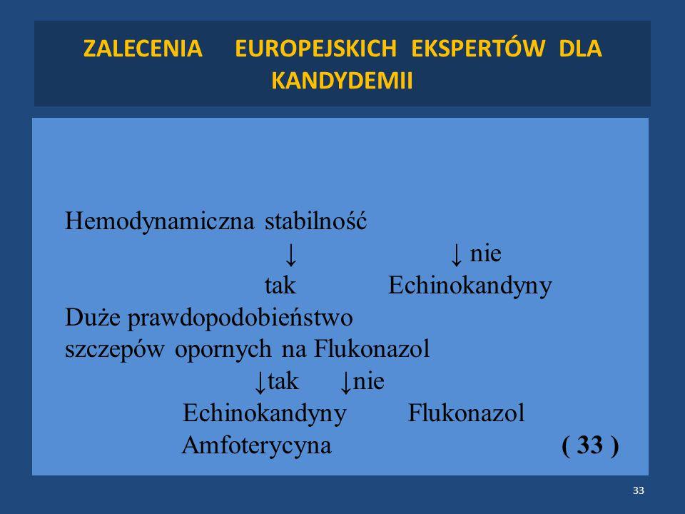 ZALECENIA EUROPEJSKICH EKSPERTÓW DLA KANDYDEMII Hemodynamiczna stabilność ↓↓ nie tak Echinokandyny Duże prawdopodobieństwo szczepów opornych na Flukonazol ↓tak ↓nie Echinokandyny Flukonazol Amfoterycyna ( 33 ) 33