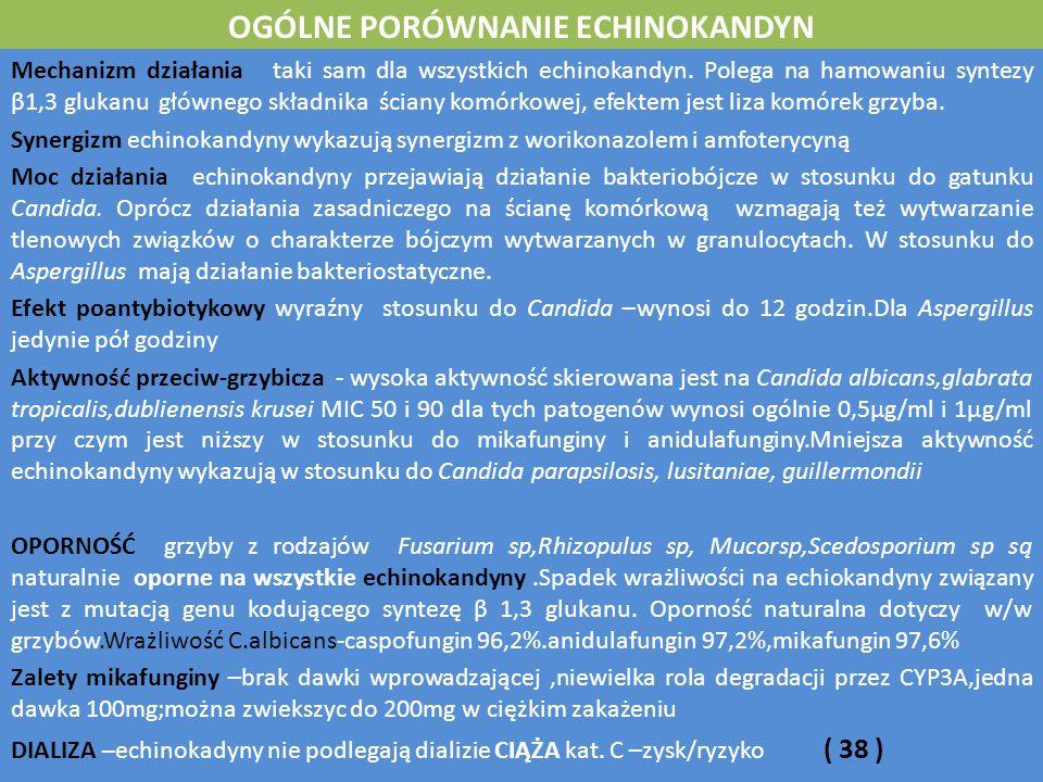 OGÓLNE PORÓWNANIE ECHINOKANDYN Mechanizm działania taki sam dla wszystkich echinokandyn.
