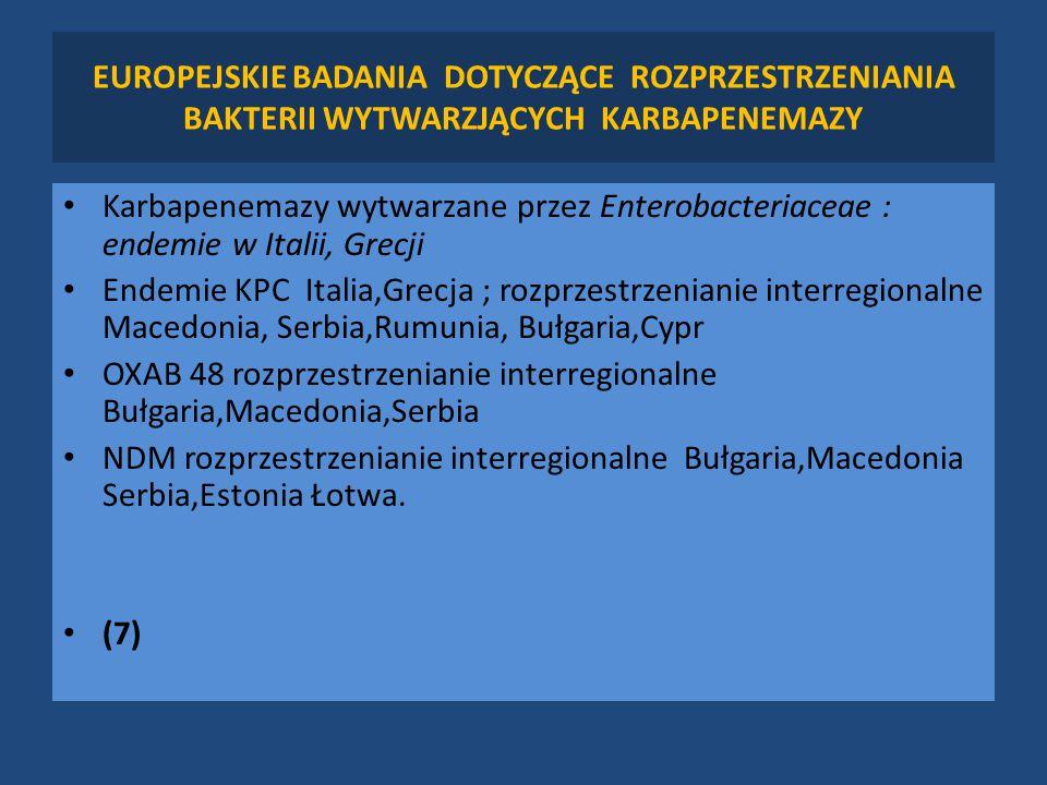 EUROPEJSKIE BADANIA DOTYCZĄCE ROZPRZESTRZENIANIA BAKTERII WYTWARZJĄCYCH KARBAPENEMAZY Karbapenemazy wytwarzane przez Enterobacteriaceae : endemie w Italii, Grecji Endemie KPC Italia,Grecja ; rozprzestrzenianie interregionalne Macedonia, Serbia,Rumunia, Bułgaria,Cypr OXAB 48 rozprzestrzenianie interregionalne Bułgaria,Macedonia,Serbia NDM rozprzestrzenianie interregionalne Bułgaria,Macedonia Serbia,Estonia Łotwa.