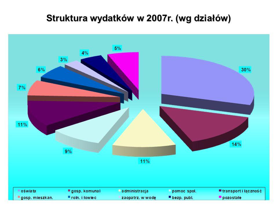BUDŻET 2007WYKONANIE - WYDATKI DziałWydatki ogółemWydatki bieżące Wydatki majątkowe,w tym inwestycyjne Rolnictwo i łowiectwo3 204 696,13126 347,713 078 348,42 Wytwarzanie i zaopatrywanie w wodę1 489 054,741 356 881,13132 173,61 Transport i łączność6 243 968,071 144 410,055 099 558,02 Gospodarka mieszkaniowa3 705 382,773 344 556,54360 826,23 Działalność usługowa62 320,02 0,00 Administracja publiczna6 226 430,526 135 430,7290 999,80 Urzędy naczelnych organów władzy29 868,57 0,00 Bezpieczeństwo publiczne i ochrona p-poż.2 185 064,761 398 040,60787 024,16 Dochody od osób prawnych,fizycznych79 892,34 0,00 Obsługa długu publ.410 202,70 0,00 Różne rozliczenia22 723,70 0,00 Oświata i wychowanie16 750 477,2614 730 393,212 020 084,05 Ochrona zdrowia445 592,37 0,00 Pomoc społeczna5 614 615,73 0,00 Edukacyjna opieka wychowawcza233 158,03 0,00 Gospodarka komunalna8 134 120,713 180 624,794 953 495,92 Kultura i ochrona dziedz.