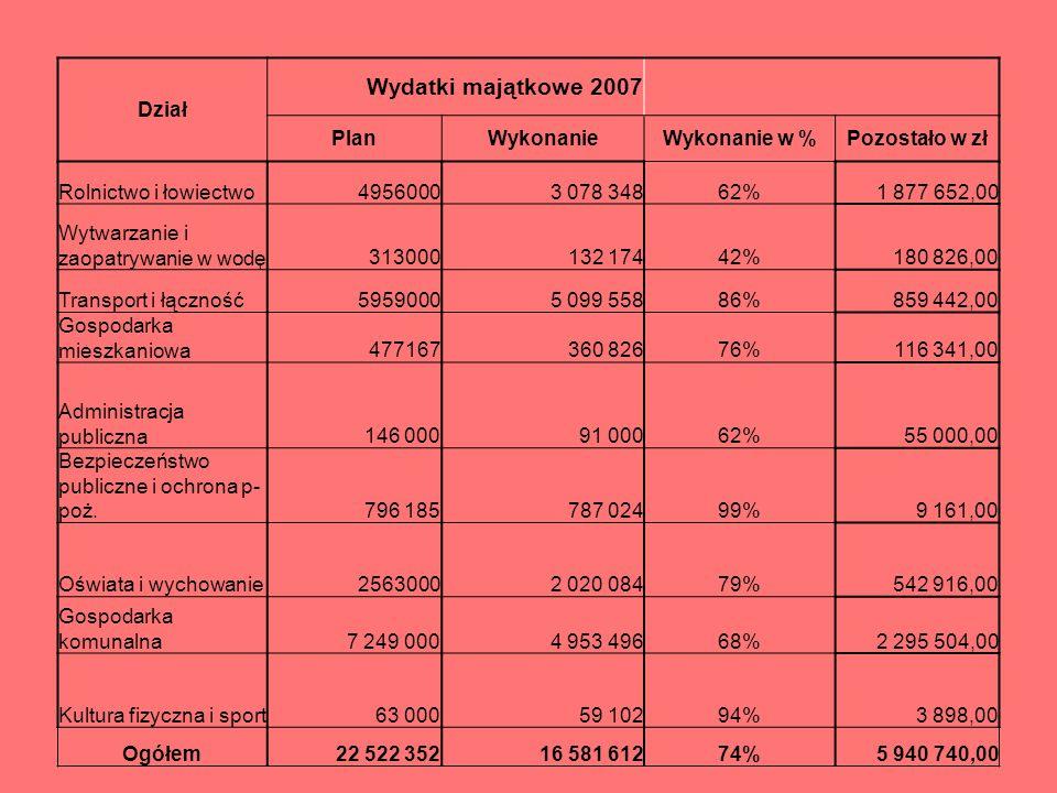 Struktura wydatków w 2007r. (wg działów)