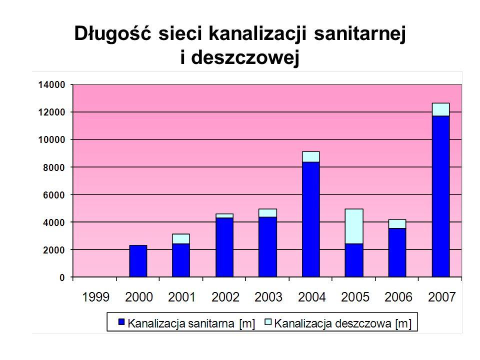 Długość sieci wodociągowej