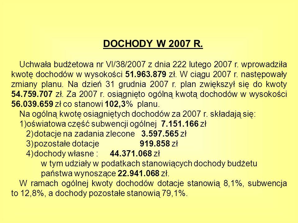 DOCHODY W 2007 R.Uchwała budżetowa nr VI/38/2007 z dnia 222 lutego 2007 r.