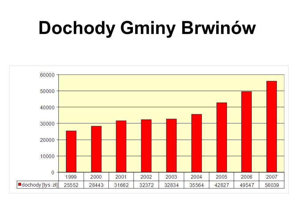 DOCHODY W 2007 R. Uchwała budżetowa nr VI/38/2007 z dnia 222 lutego 2007 r.