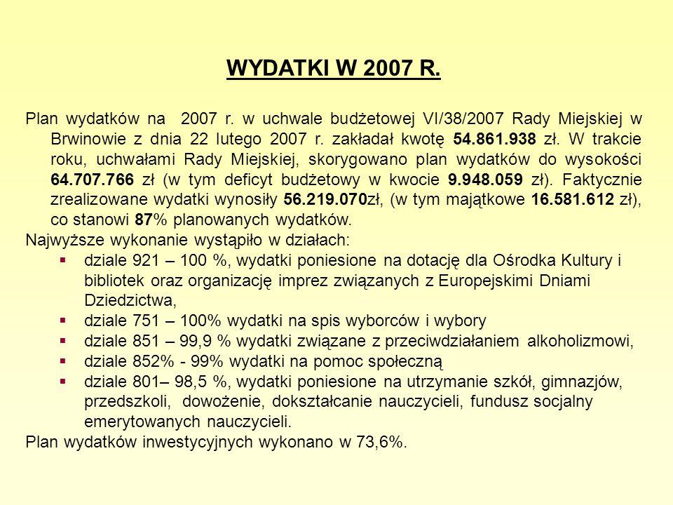 WYDATKI W 2007 R.Plan wydatków na 2007 r.