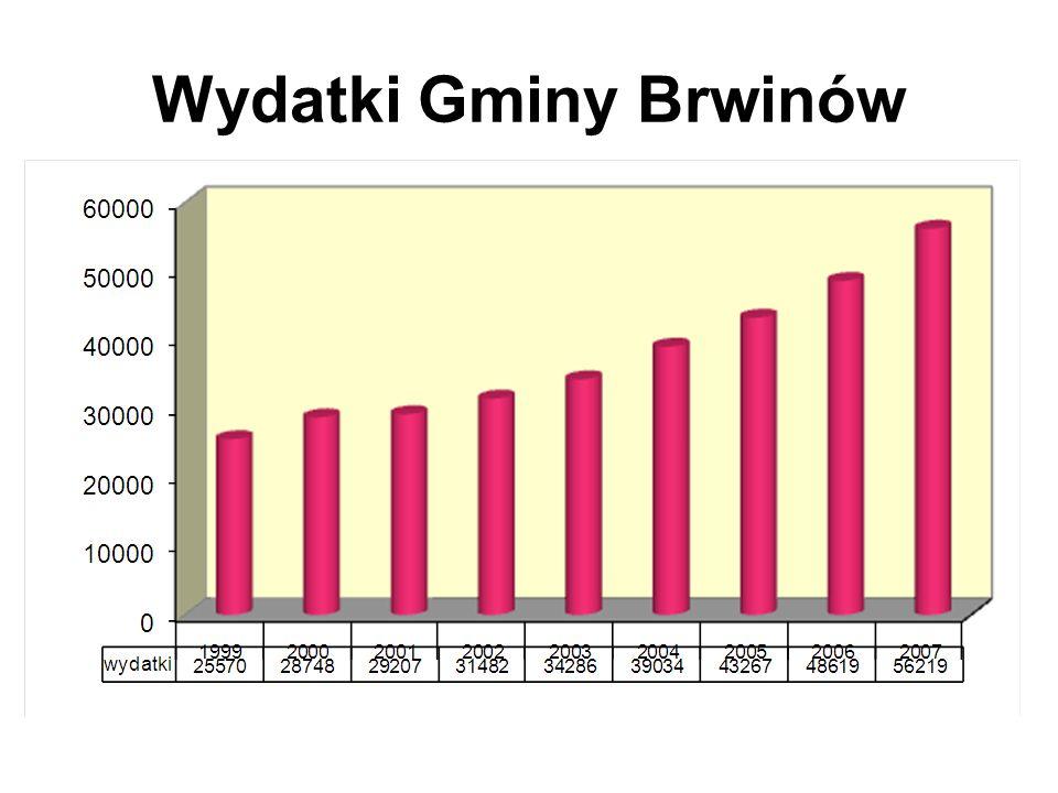 Wydatki inwestycyjne Gminy (w przeliczeniu na 1 mieszkańca)