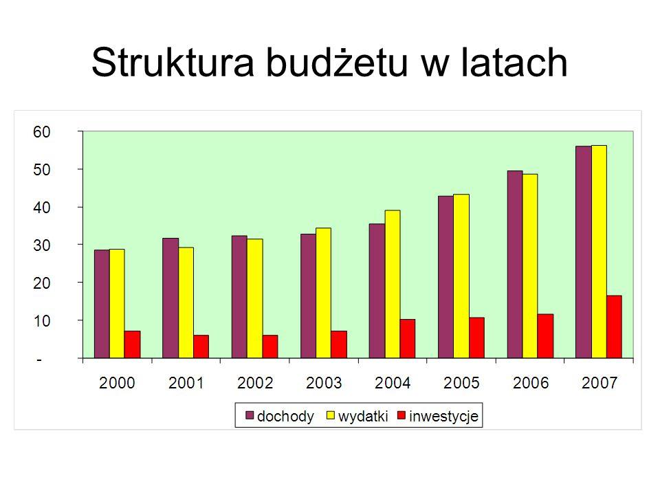 Struktura budżetu w latach