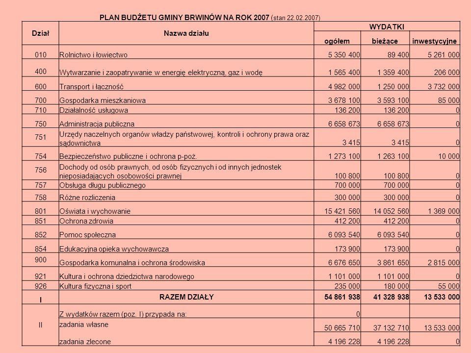 Długość sieci kanalizacji sanitarnej i deszczowej