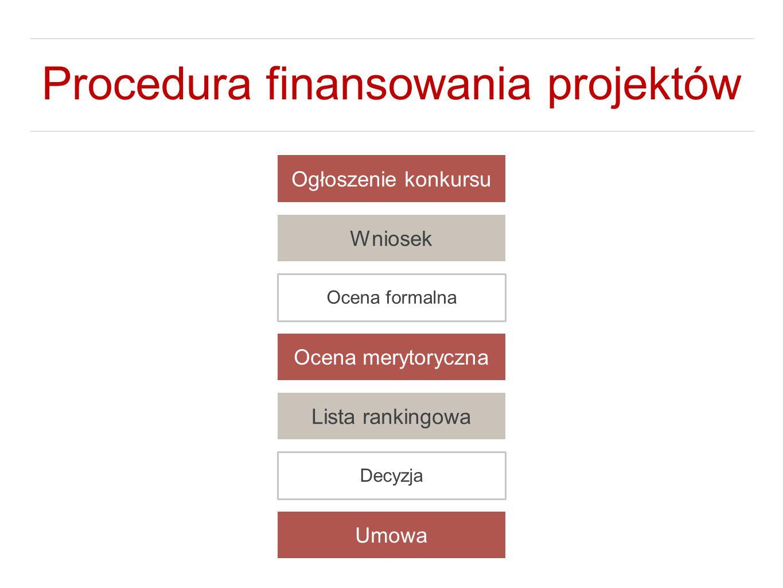 Procedura finansowania projektów Ogłoszenie konkursu Wniosek Ocena formalna Ocena merytoryczna Lista rankingowa Decyzja Umowa