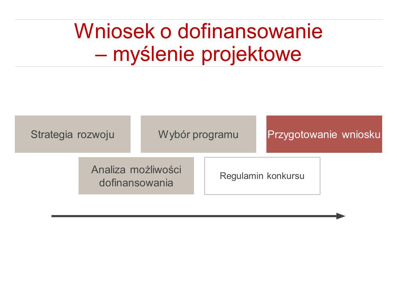 Wniosek o dofinansowanie – myślenie projektowe Strategia rozwoju Analiza możliwości dofinansowania Wybór programu Regulamin konkursu Przygotowanie wni