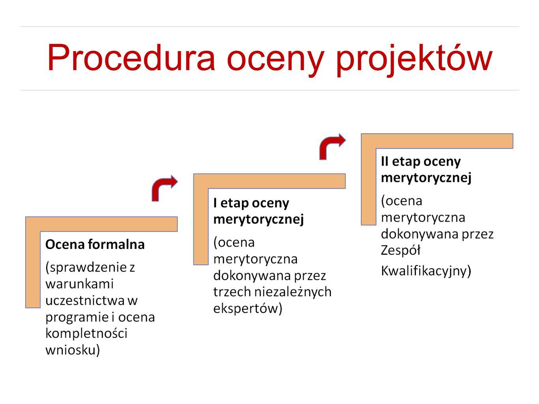 Procedura oceny projektów