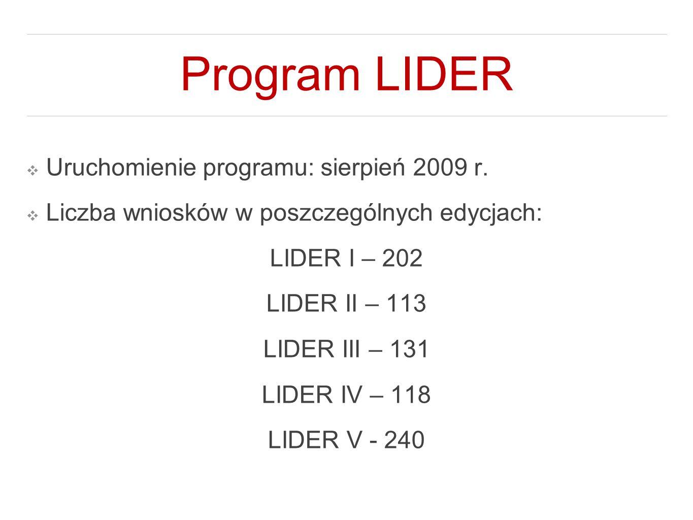 Program LIDER ❖ Uruchomienie programu: sierpień 2009 r. ❖ Liczba wniosków w poszczególnych edycjach: LIDER I – 202 LIDER II – 113 LIDER III – 131 LIDE