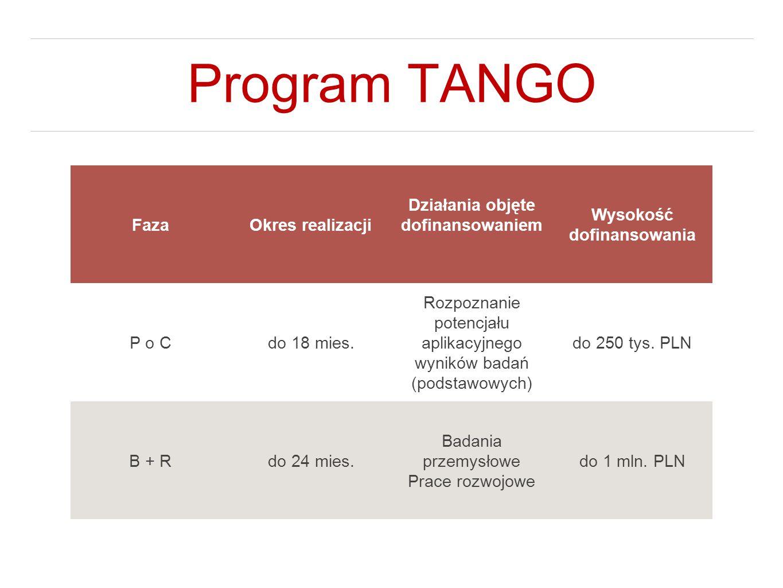 Program TANGO FazaOkres realizacji Działania objęte dofinansowaniem Wysokość dofinansowania P o Cdo 18 mies. Rozpoznanie potencjału aplikacyjnego wyni